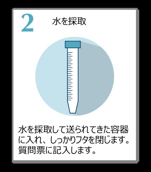 水を採取して送られてきた容器に入れ、しっかりフタを閉じます。質問票に記入します。